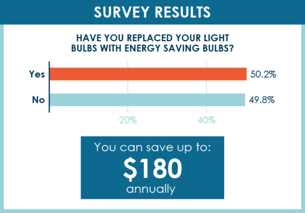 Survey: Americans Miss Out on Savings From Energy Hacks