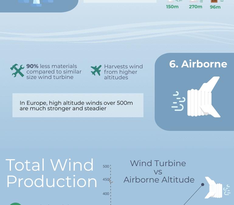 Infographic: 14 Alternative Energy Sources